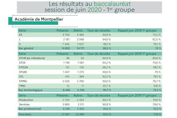 A Montpellier, sur les 27 667 candidats, 25 866 ont obtenu leur baccalauréat - 08.07.20