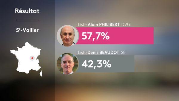 Municipales 2020 2nd tour - Saint-Vallier : résultats