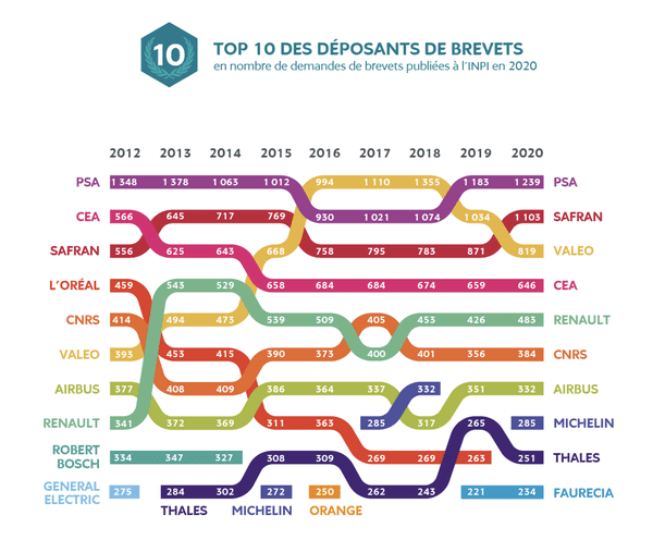 Top 10 des déposants de brevets en France en 2020.