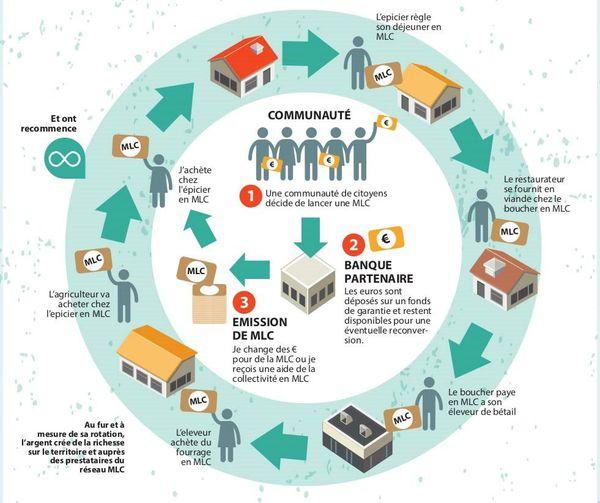Comment fonctionne le système des monnaies locales complémentaires (MLC) ?