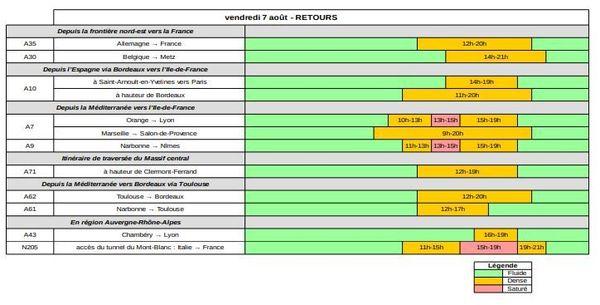 Les prévisions de Bison futé pour le vendredi 7 août  2020 dans le sens des retours
