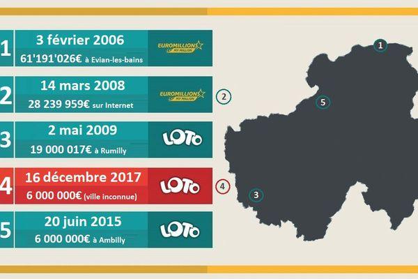 Top 5 des gagnants de loterie en Haute-Savoie