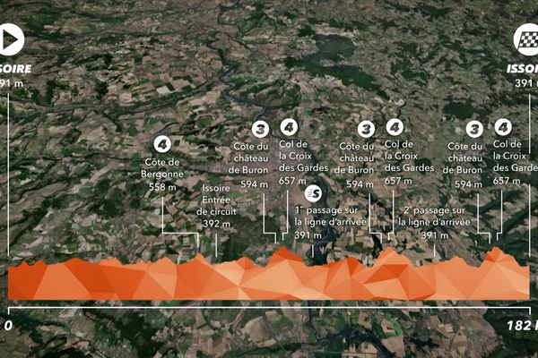 La ville d'Issoire dans le Puy-de-Dôme départ et première étape de la course du Critérium du Dauphiné 2021