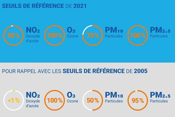 Les conséquences de l'abaissement des seuils de l'OMS (en pourcentage de Franciliens exposés à un dépassement des recommandations en 2020).