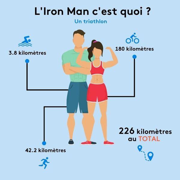 Les distances à réaliser pendant l'Iron Man.