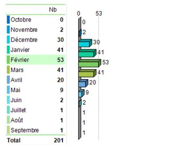 Le nombre de morts dans des avalanches dans les massifs français sur la décennie 2010-2020.