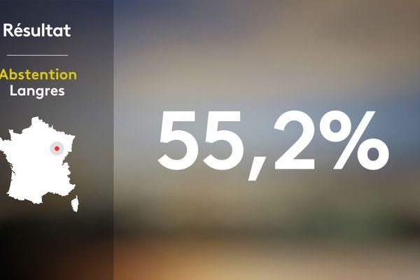 Au second tour en 2014, le taux de participation s'élevait à 57,2 %. En 2020, c'est le taux d'abstention qui dépasse les 55 %.