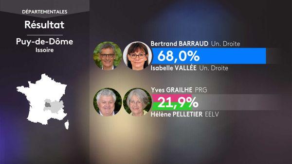 Les résultats du 1er tour des élections départementales à Issoire (Puy-De-Dôme).