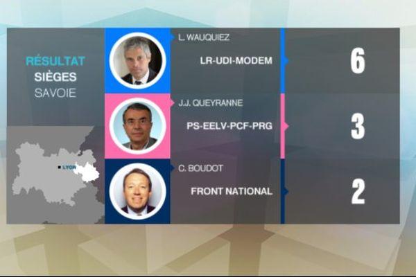 Nombre de sièges obtenus en Savoie