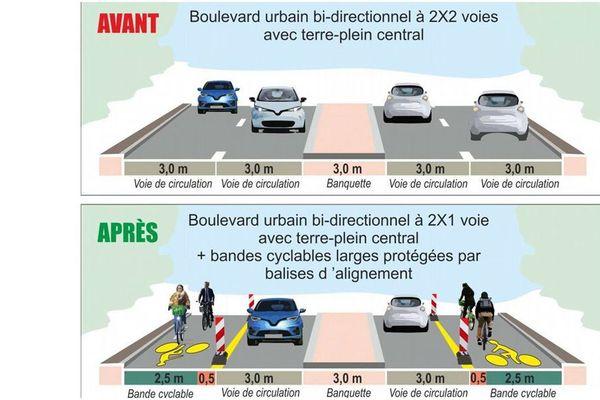 Exemple de boulevard urbain bi-directionnel aménagé avec une piste cyclable