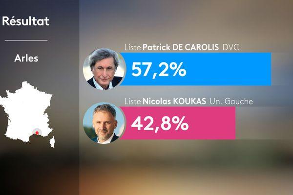 Municipales 2020 : Patrick de Carolis élu à Arles (13).