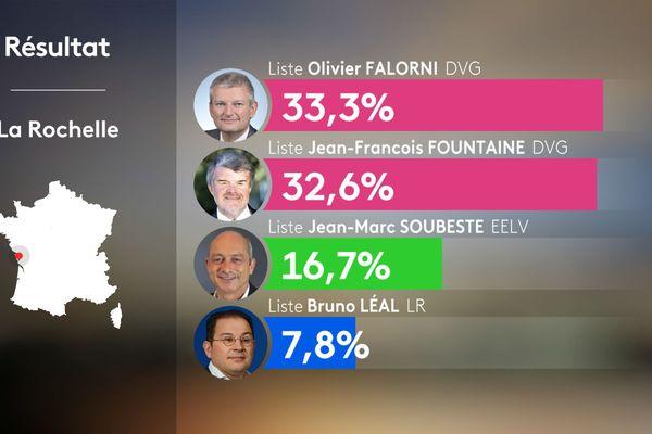 Municipales 2020 : les résultats du premier tour des élections à La Rochelle