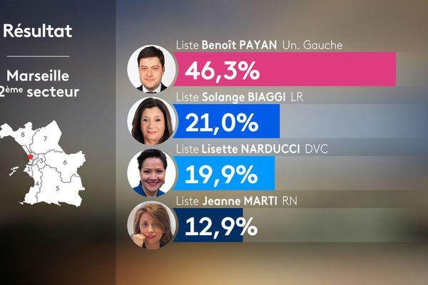 Municipales 2020 : résultats du 2e secteur de Marseille.