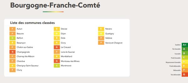 Les 23 villes de Bourgogne-Franche-Comté, notées par les usagers qui ont participé à l'enquête, sont pour la plupart considérées comme défavorables à l'usage du vélo comme moyen de transport.