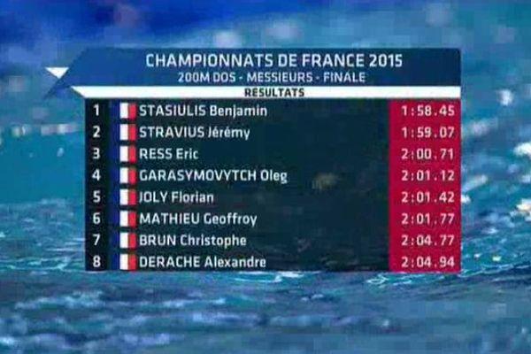 Championnats de France de natation : le Clermontois Geoffroy Mathieu s'aligne face à Stravius en 200m Dos à Limoges