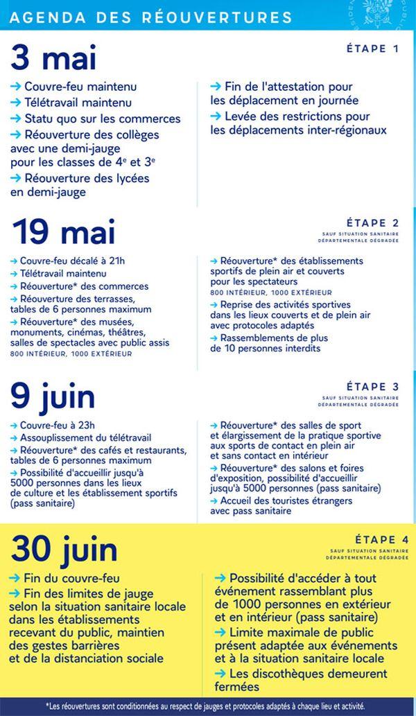 Agenda des réouvertures progressives en mai et juin 2021