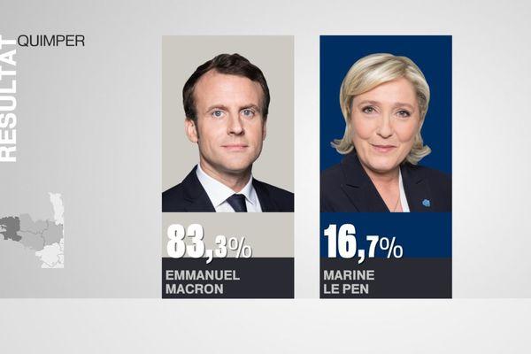 Résultats du second tour de l'élection présidentielle 2017 à Quimper.
