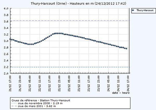 Courbe des crues de la station de Thury-Harcourt entre le 23 et le 24 décembre 2012