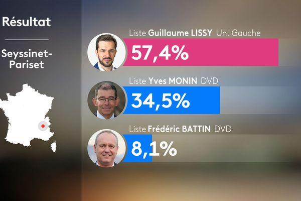 Résultats du 2nd tour des municipales 2020 à Seyssinet-Pariset en Isère