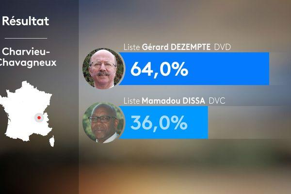 Résultats du 1er tour des municipales 2020 à Charvieu-Chavagneux en Isère