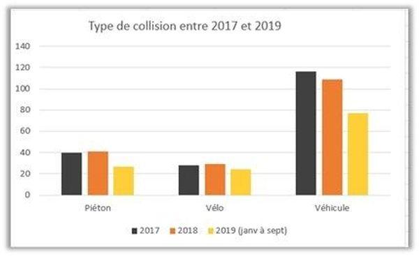 Le nombre d'accident est resté quasiment stable en 2019.