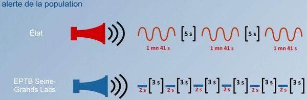 Ces signaux sonores seront émis par les sirènes au cours de l'exercice d'alerte.