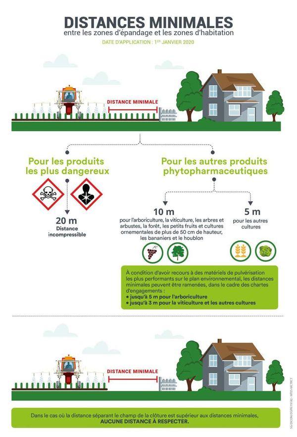 Les distances de sécurité entre les zones d'épandage et les zones d'habitation