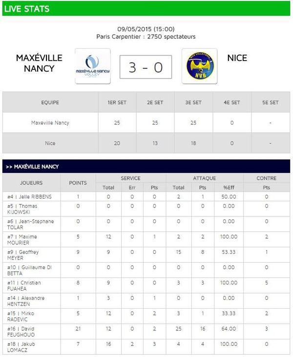Les statistiques de la finale remportée par Maxéville Nancy.