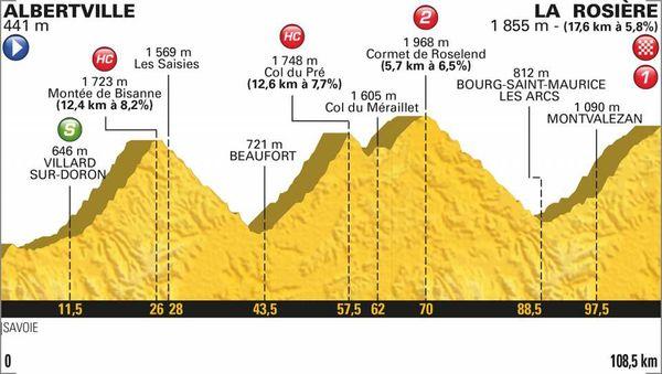 Le profil de la 11e étape du Tour 2018