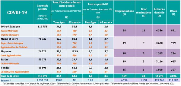 Les chiffres de l'épidémie de covid-19 dans les Pays de la Loire le 12 octobre 2021