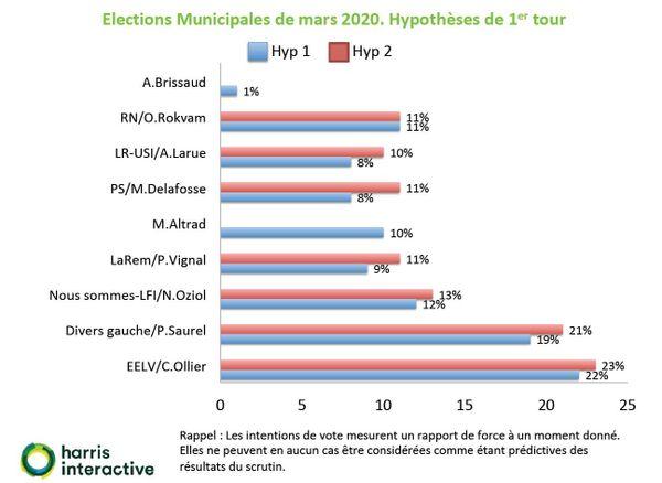 Elections Municipales de mars 2020. Hypothèses de 1er tour.