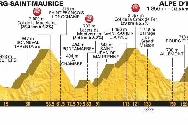 Le profil de la 12e étape du Tour 2018