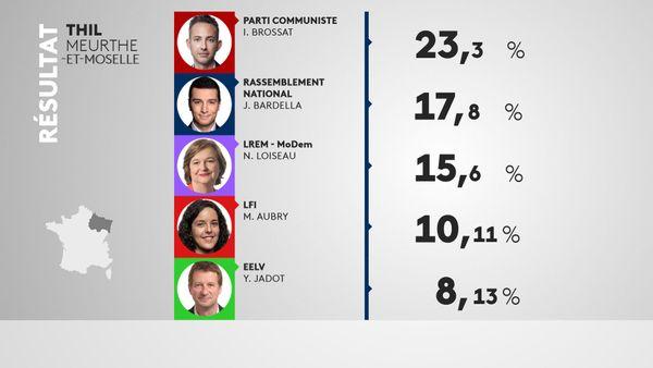 Thil est l'unique commune de Lorraine à avoir placé la liste du PCF en tête des suffrages.