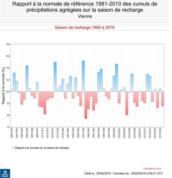 Cumuls des précipitations hivernales depuis 1959.