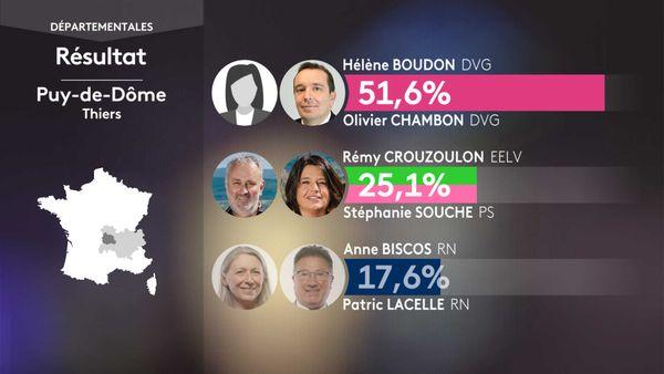 Les résultats du 1er tour des élections départementales à Thiers (Puy-de-Dôme).