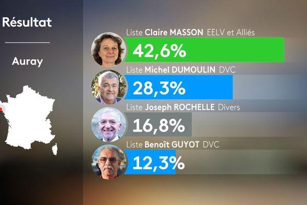 Les résultats du second tour à Auray (Morbihan) !!! lire Jean Dumoulin et non Michel