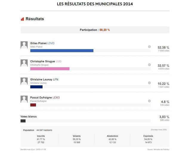 Les résultats des élections municipales à Chalon-sur-Saône en 2014