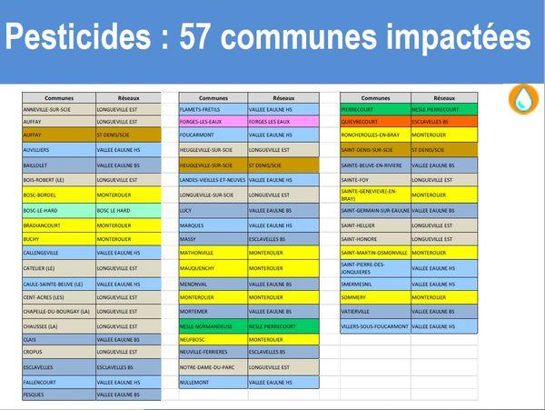 Des pesticides détectés dans l'eau du robinet de 57 communes en Seine-Maritime.