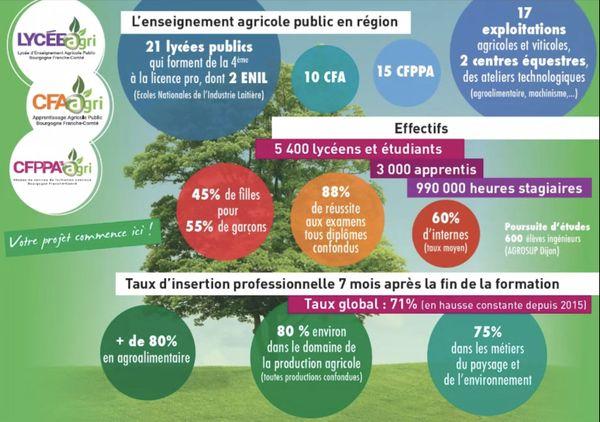 Les établissements publics d'enseignement agricoles accueillent des publics variés