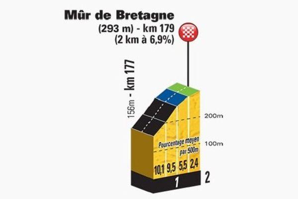 Les derniers Km de l'étape Rennes/Mûr de Bretagne 179km