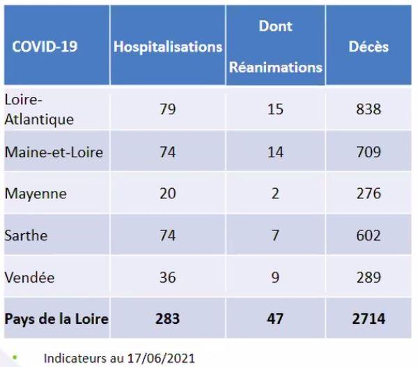 Les chiffres de l'offre de soins le 17 juin dans les Pays de la Loire