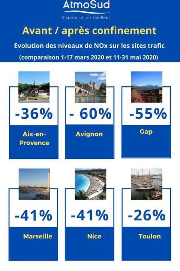 Infographie d'Atmosud sur les données des principales villes en région Provence-Alpes-Côte d'Azur.