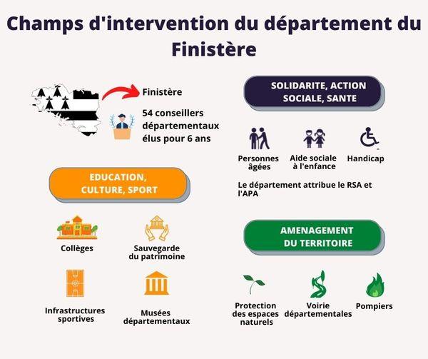 Champs d'intervention du département du Finistère