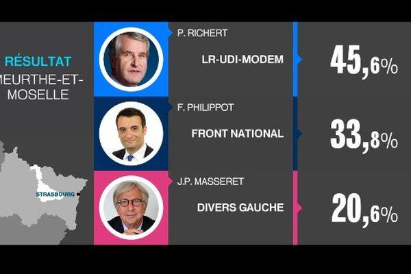 Résultats à Nancy Régionales ACAL 2015
