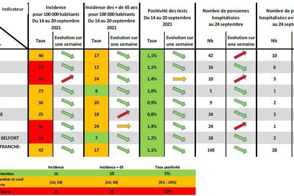 Le taux d'incidence est à la baisse dans tous les départements de la Région