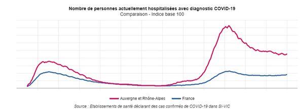 Les hospitalisations pour COVID 19 se sont stabilisées en Auvergne-Rhône-Alpes.