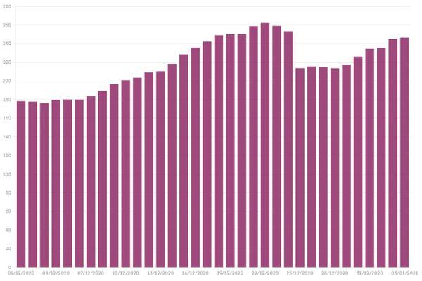 Le taux d'incidence entre le 1er décembre et le 4 janvier en Bourgogne-Franche-Comté