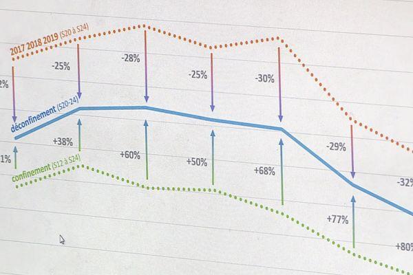 Les courbes de pollution de l'air en Occitanie - 2020.
