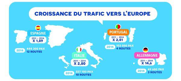 Les 4 premiers pays d'Europe au départ de Nantes : Espagne, Italie, Portugal, Allemagne