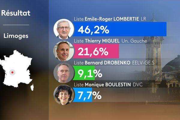 Résultats du 1er tour des élections municipales à Limoges (mars 2020)